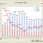 大工育成は日本を守る
